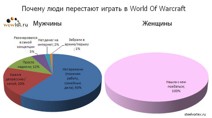 Почему люди перестают играть в World Of Warcraft