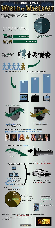 факты про WoW