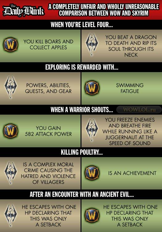 Скайрим vs WOW