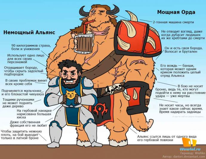 Немощный Альянс vs Мощная Орда